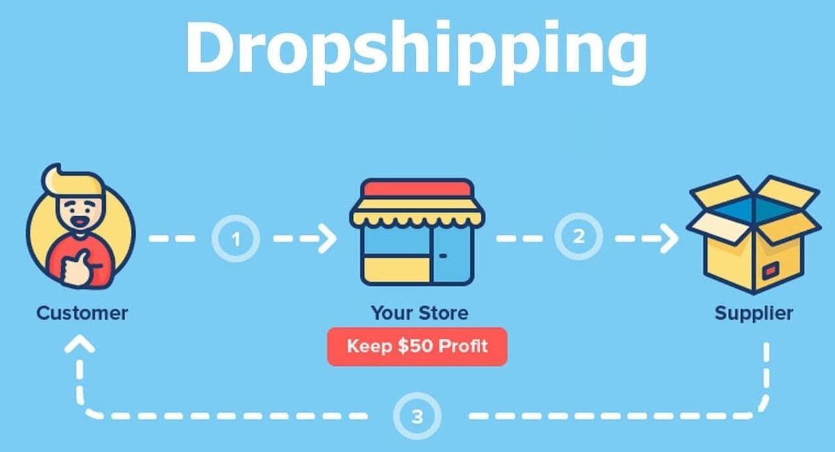 Các mô hình kinh doanh từ website,  học cách tạo Website